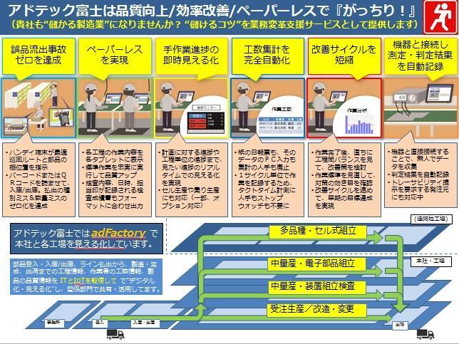 商品情報【adFactory】がっちり儲ける製造業_6つの機能